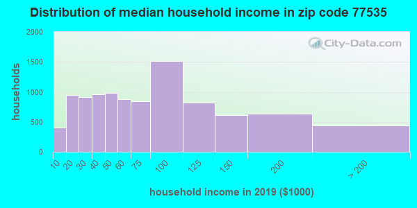 Zip code 77535 household income distribution in 2009