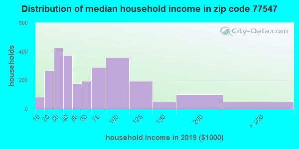 Zip code 77547 household income distribution in 2009