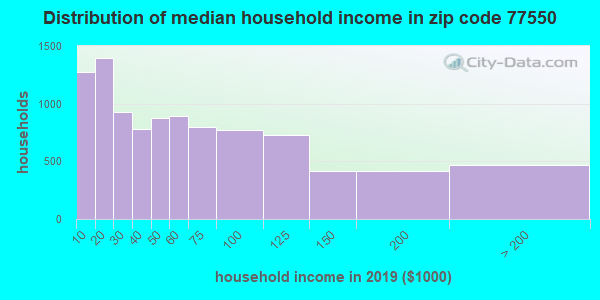 Zip code 77550 household income distribution in 2009