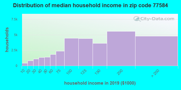 Zip code 77584 household income distribution in 2009