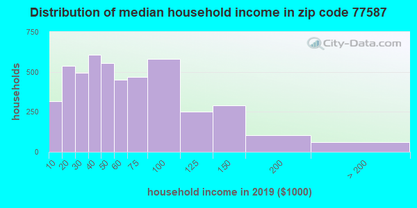 Zip code 77587 household income distribution in 2009