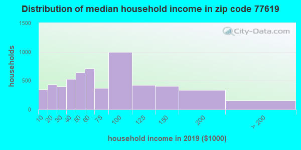 Zip code 77619 household income distribution in 2009
