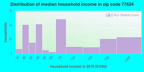 Zip code 77624 household income distribution in 2009