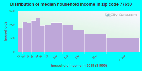 Zip code 77630 household income distribution in 2009