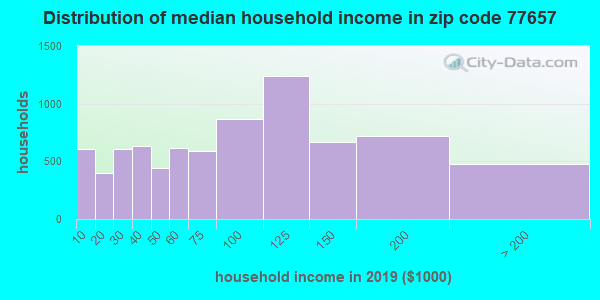 Zip code 77657 household income distribution in 2009
