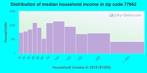 Zip code 77662 household income distribution in 2013