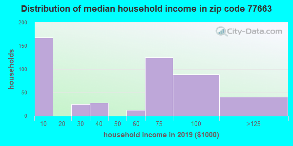 Zip code 77663 household income distribution in 2015