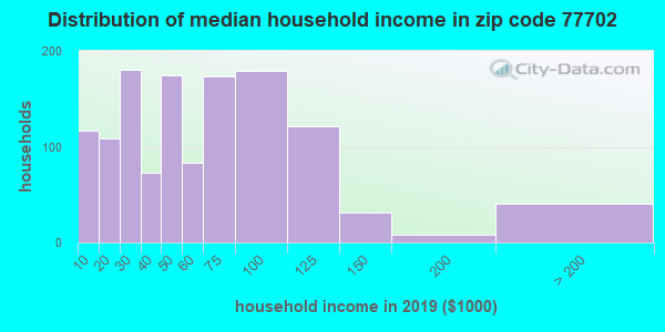 Zip code 77702 household income distribution in 2009