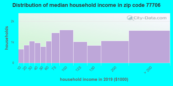 Zip code 77706 household income distribution in 2009