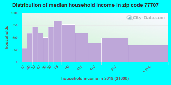 Zip code 77707 household income distribution in 2009