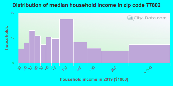 Zip code 77802 household income distribution in 2009