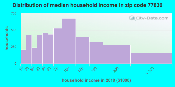 Zip code 77836 household income distribution in 2009