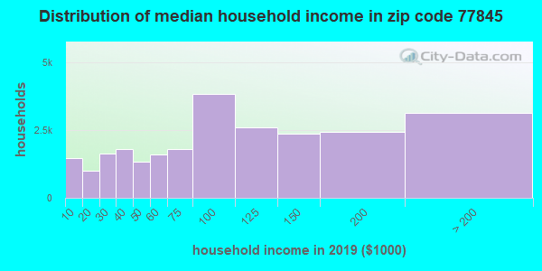Zip code 77845 household income distribution in 2009