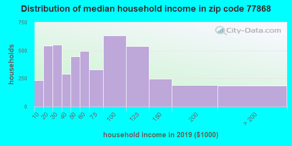 Zip code 77868 household income distribution in 2009