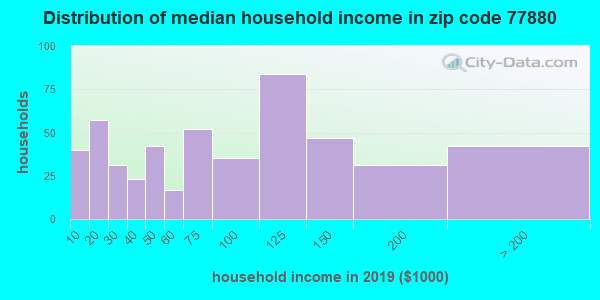 Zip code 77880 household income distribution in 2009