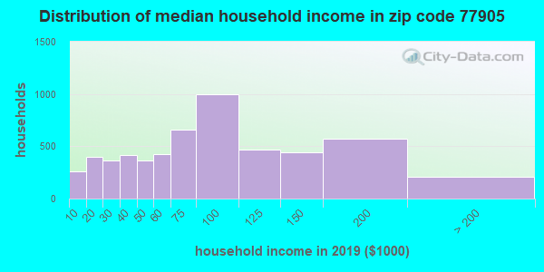 Zip code 77905 household income distribution in 2009