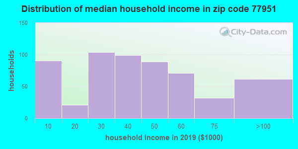 Zip code 77951 household income distribution in 2009