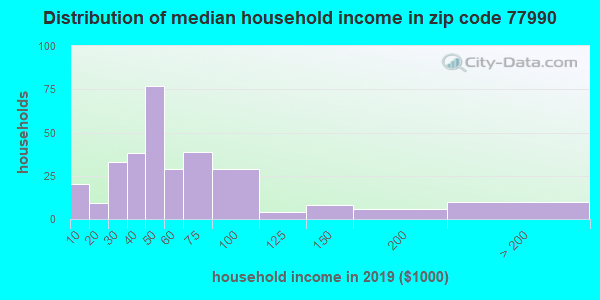 Zip code 77990 household income distribution in 2009