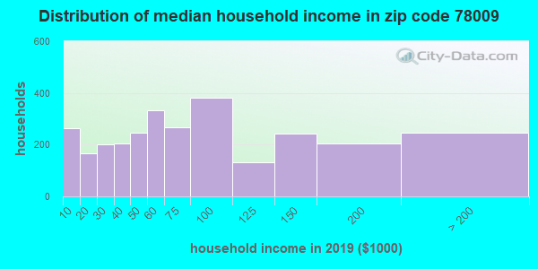 Zip code 78009 household income distribution in 2009