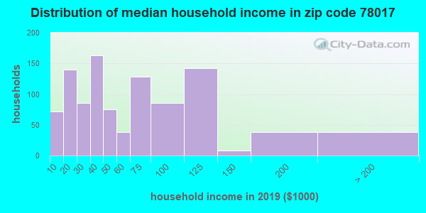 Zip code 78017 household income distribution in 2009