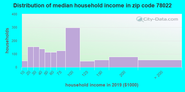 Zip code 78022 household income distribution in 2009