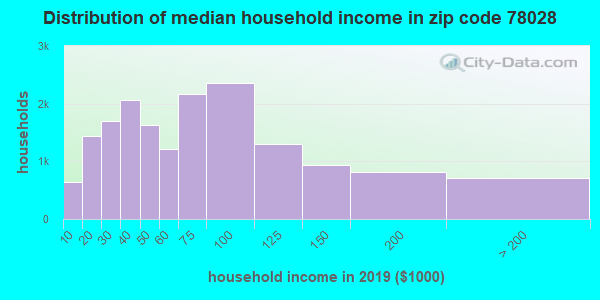 Zip code 78028 household income distribution in 2009