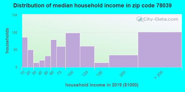 Zip code 78039 household income distribution in 2009