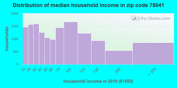 Zip code 78041 household income distribution in 2009