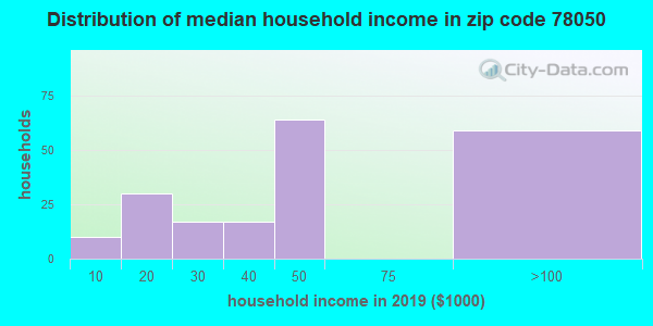 Zip code 78050 household income distribution in 2009