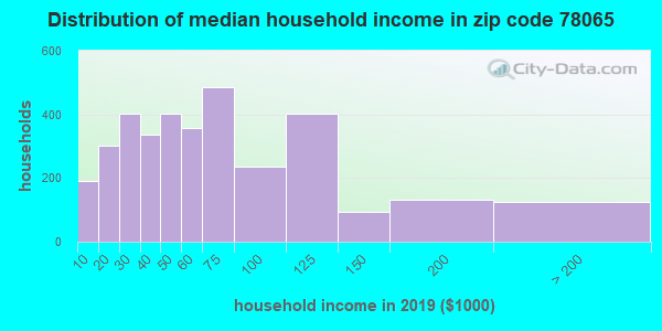 Zip code 78065 household income distribution in 2009