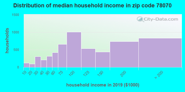 Zip code 78070 household income distribution in 2009