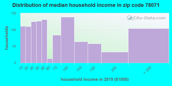 Zip code 78071 household income distribution in 2015