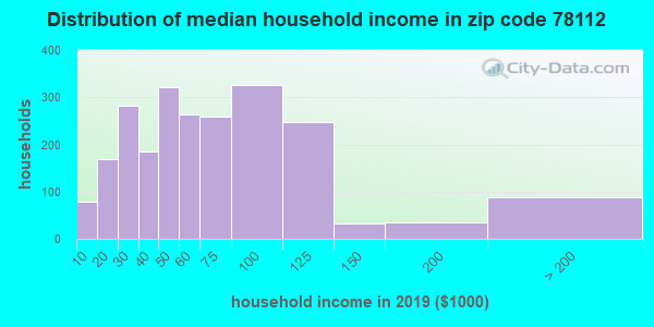 Zip code 78112 household income distribution in 2009