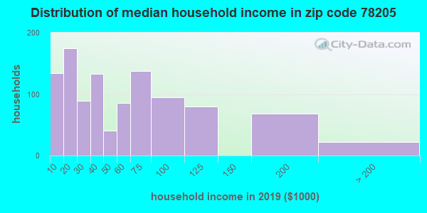 Zip code 78205 household income distribution in 2009