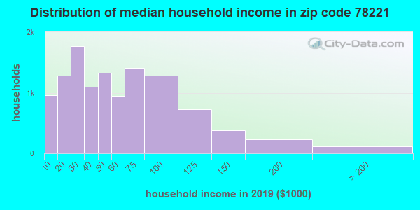 Zip code 78221 household income distribution in 2009