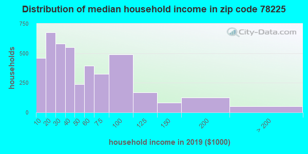 Zip code 78225 household income distribution in 2009