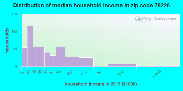 Zip code 78226 household income distribution in 2009