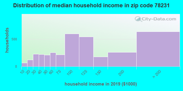Zip code 78231 household income distribution in 2009