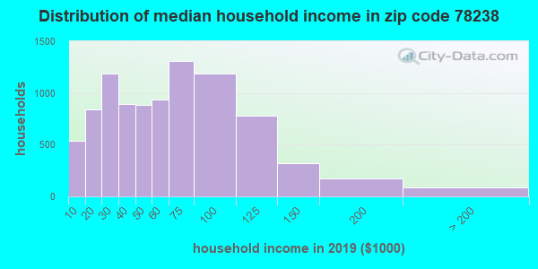 Zip code 78238 household income distribution in 2009