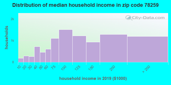 Zip code 78259 household income distribution in 2009
