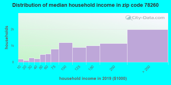 Zip code 78260 household income distribution in 2009
