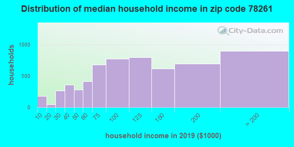 Zip code 78261 household income distribution in 2009
