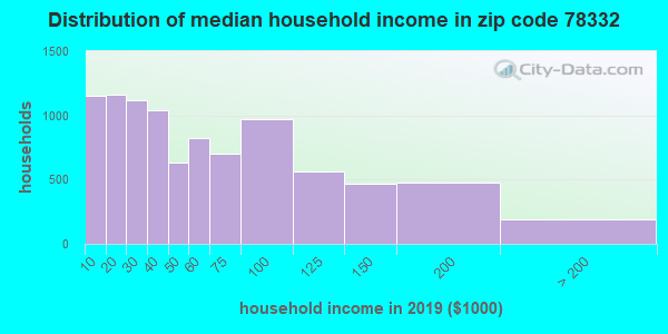 Zip code 78332 household income distribution in 2009