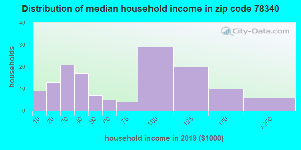 Zip code 78340 household income distribution in 2009