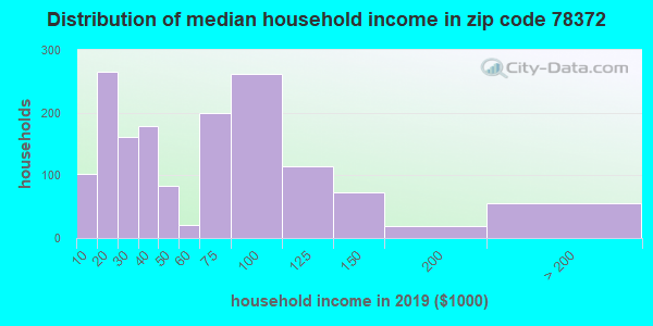 Zip code 78372 household income distribution in 2009