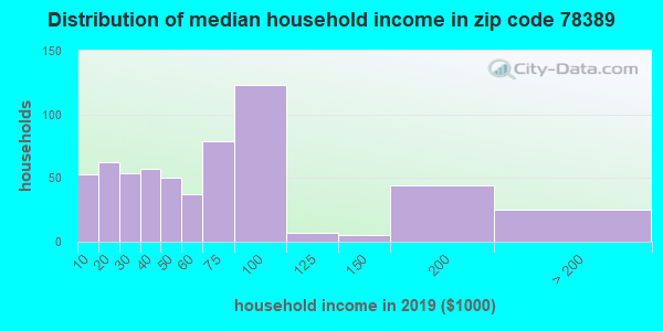 Zip code 78389 household income distribution in 2009