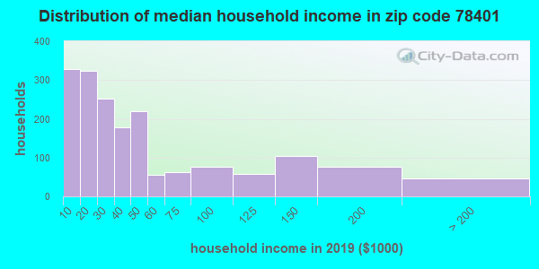 Zip code 78401 household income distribution in 2009