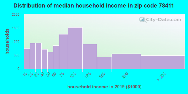 Zip code 78411 household income distribution in 2009