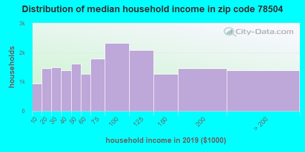 Zip code 78504 household income distribution in 2009