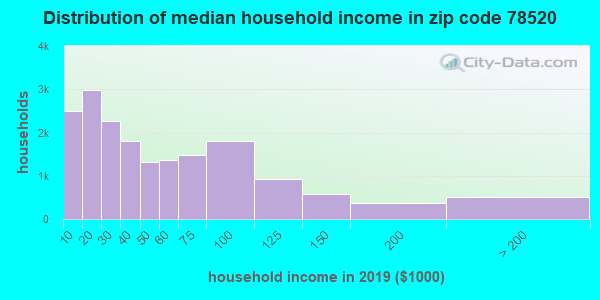 Zip code 78520 household income distribution in 2009